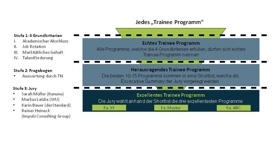TraineeNet setzt neue Standards – Den TN-Award